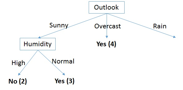 Decision Tree Classifier – Part 1 – codefying